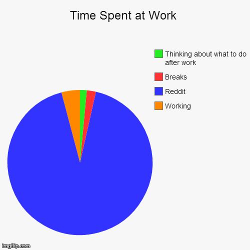 Average day at work.